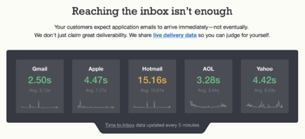Screenshot of our home page showing current delivery times to the five main inbox providers.