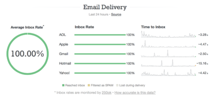 Screenshot of our status page showing deliverability and time-to-inbox for the five main inbox providers.