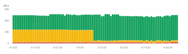 Core Web Vitals before vs. after the change