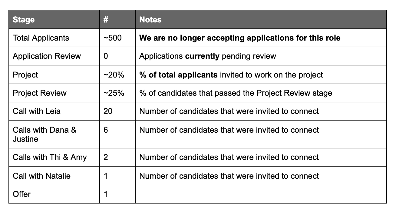 A screenshot of a simple chart which shows the number of total applicants to the role, along with percentages of how many proceeded to each step in the process.