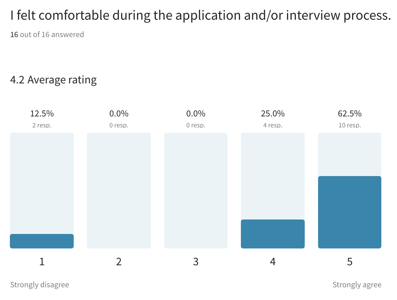 A screenshot of the candidate experience survey results which shows a bar chart illustrating a majority of respondents felt comfortable during the interview process.