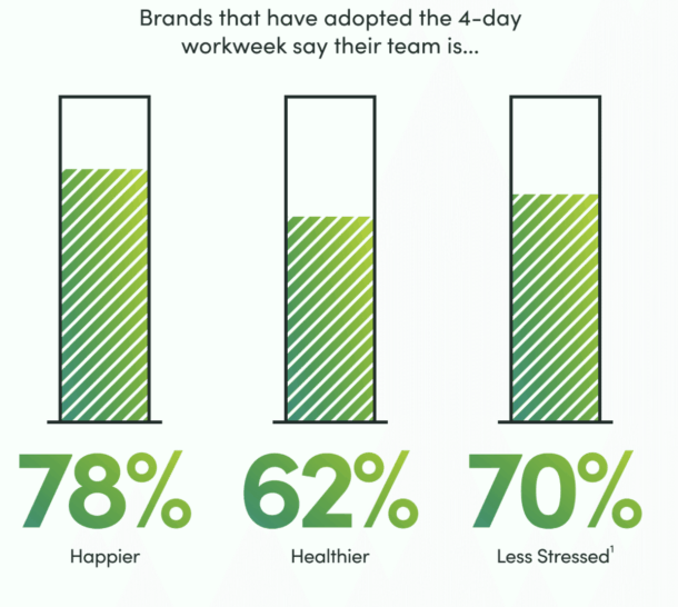 A graph showing that brands who have adopted the 4-day workweek say their team is happier (78%) healthier (62%) less stressed (70%)