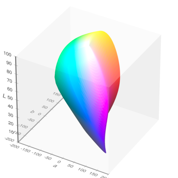 Visible gamut within CIELAB color space