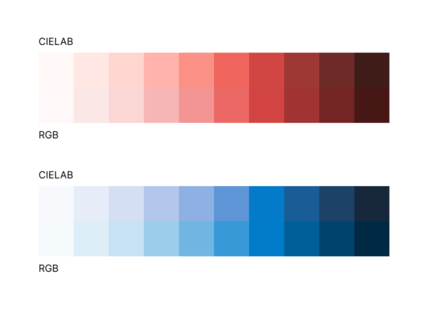 Red and blue scales generated in CIELAB and RGB color spaces