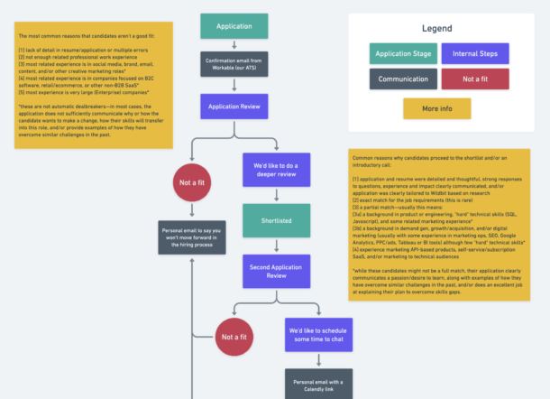 An image showing the hiring flow chart used in a recent hire at Wildbit.